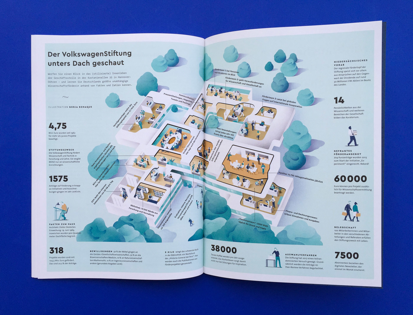 Fonts In Use Volkswagen Stiftung Magazin Corporate Publisher Territory 21 Cera Pro Thesis